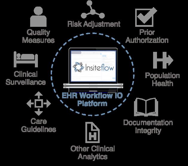 EHR Integration Platform